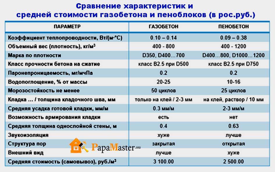 Бизнес план по производству пеноблоков оборудование