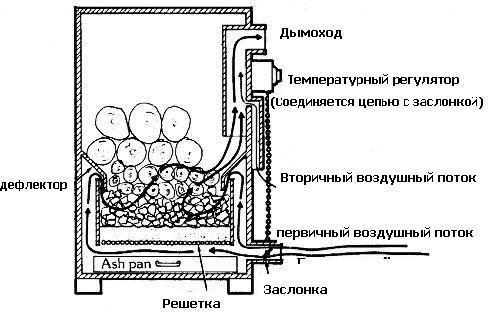 Печь пиролизная своими руками чертежи 97